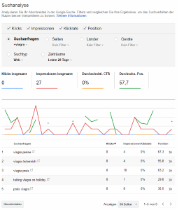 Wordpress Sicherheit durch Google Search Console